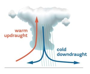 warm-updraught-picture